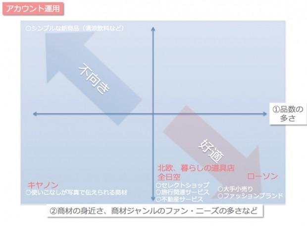 図表_インスタグラムのアカウント運用型の向き不向き