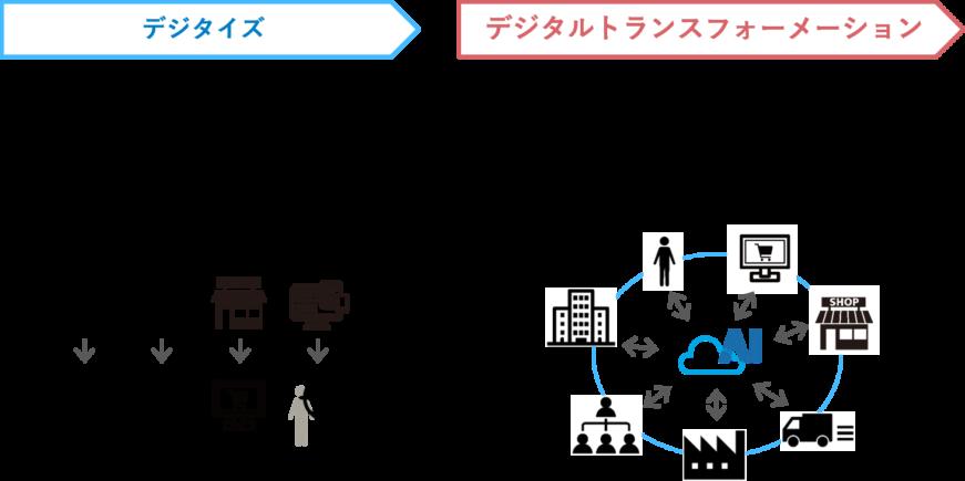 デジタルトランスフォーメーションによるデジタルデータの最適な循環・活用