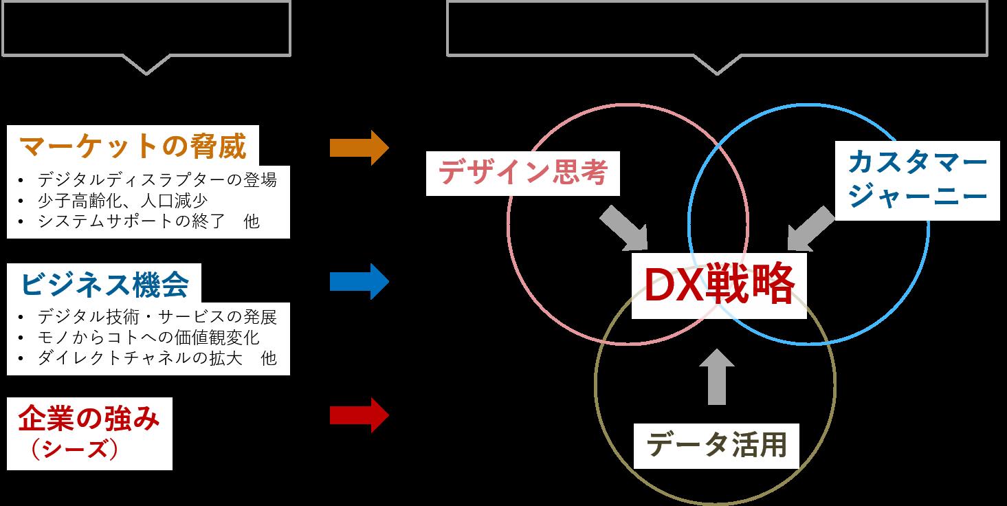 デジタルトランスフォーメーション戦略策定のポイント