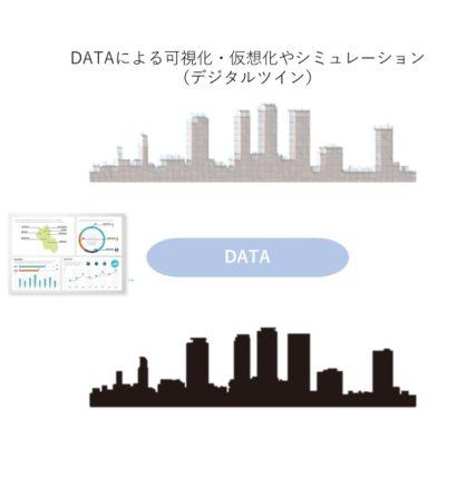 DATAによる可視化・仮想化やシミュレーション (デジタルツイン)