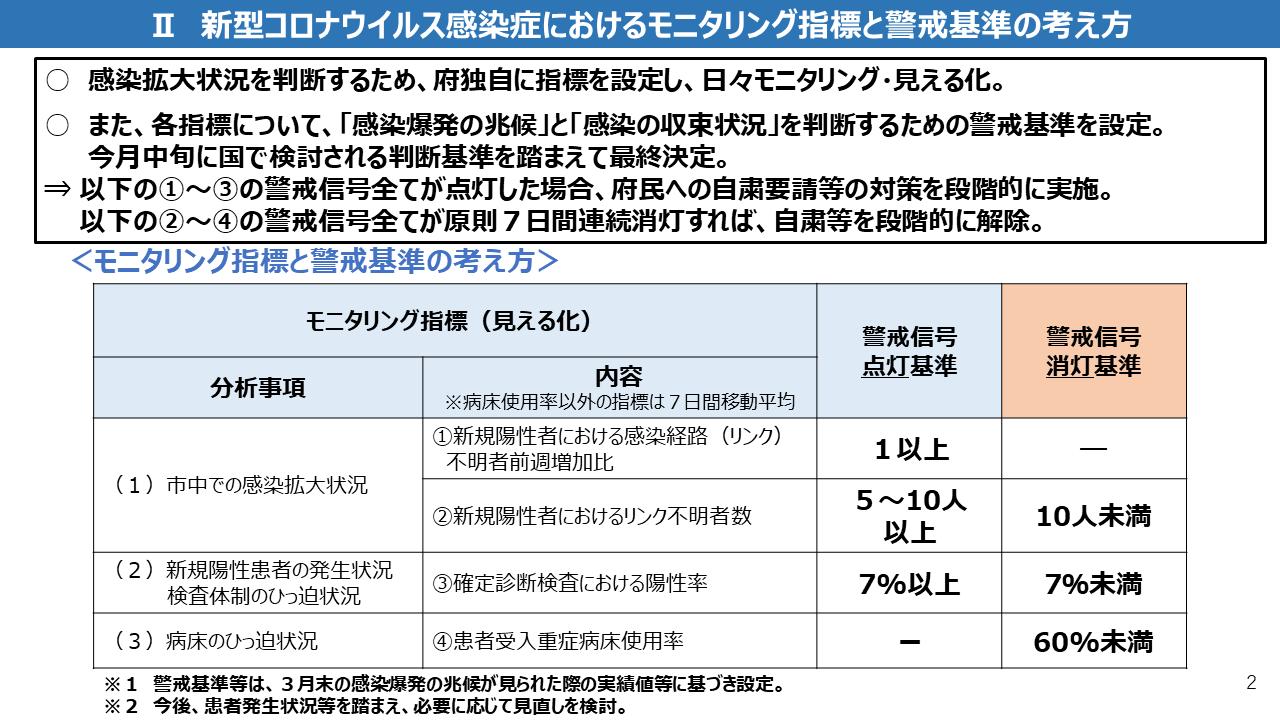 大阪府のモニタリング指標