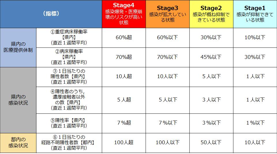 茨城県のモニタリング指標 (4段階のステージ)