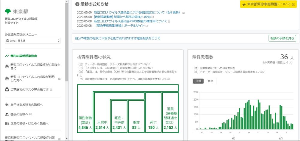 東京都のコロナ感染症対策サイト