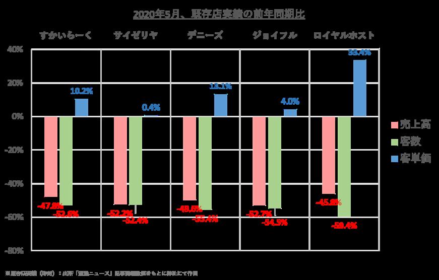 ファミリーレストラン5チェーンの2020年5月、既存店実績(前年同期に対する増減率)