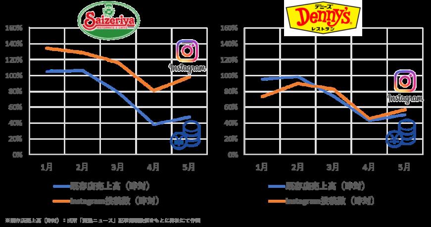 売上金額とInstagram投稿件数の関連性:サイゼリヤとデニーズそれぞれについて、両指標は同じトレンドであることが確認された