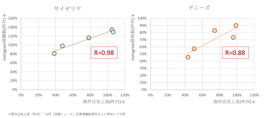 売上金額とInstagram投稿件数の関連性:両指標には強い正の相関があることが確認された(サイゼリヤ、デニーズ)