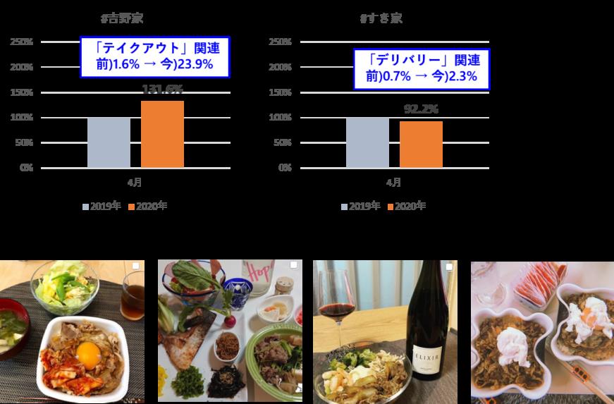 Instagram投稿推移:吉野家、すき家。吉野家はテイクアウト関連、すき家はデリバリー関連投稿が増加。