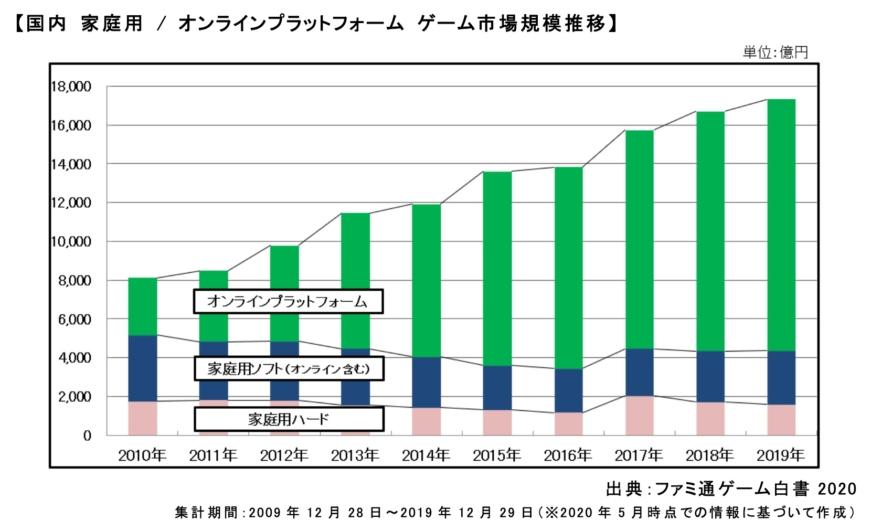 ゲーム市場規模 グラフ
