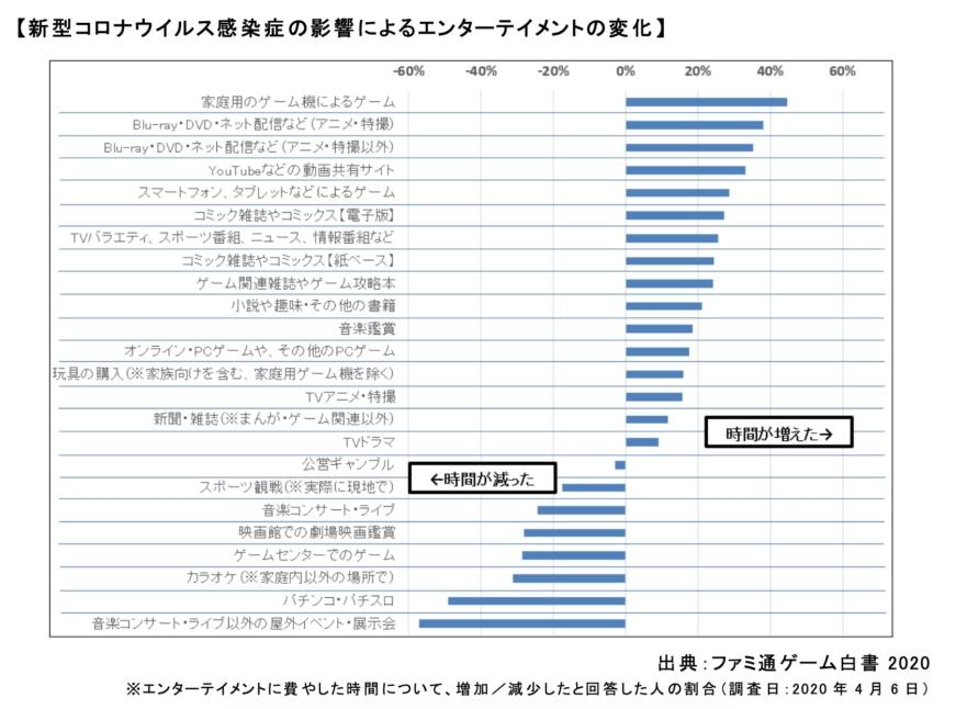 エンタメ 変化 グラフ