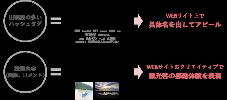 ●ハッシュタグ=観光客が魅力に感じたモノ・コト →WEBサイト上で具体名を出してアピール ●投稿内容=観光客が魅力に感じたモノ・コトの具体的シーン →WEBサイトのクリエイティブで観光客の感動体験を表現