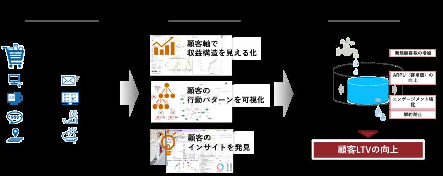 顧客データを分析し、アクションの示唆を発見!顧客のライフタイムバリューを最大化する!!